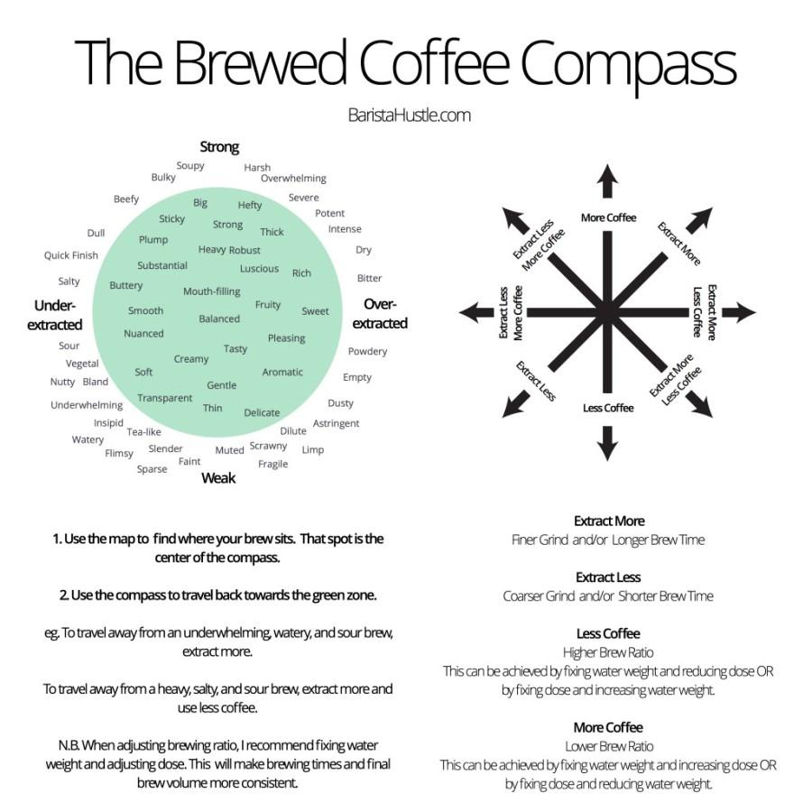 coffee-compass-1024x1024